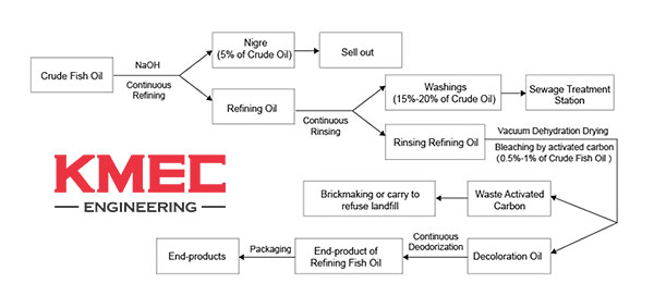 refining process of fish oil refining