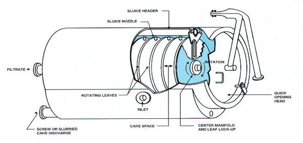 pressure leaf filter structure