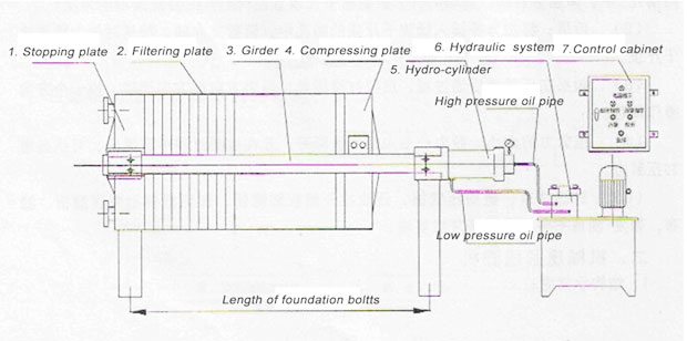 plate and frame type filter press structure