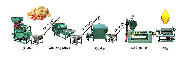 small automatic oil producing assembly line