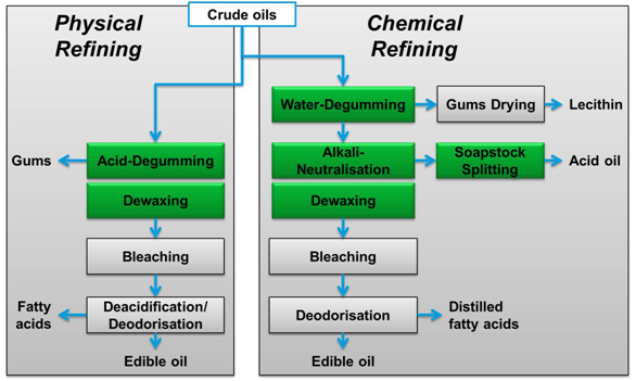 process of refining crude palm oil