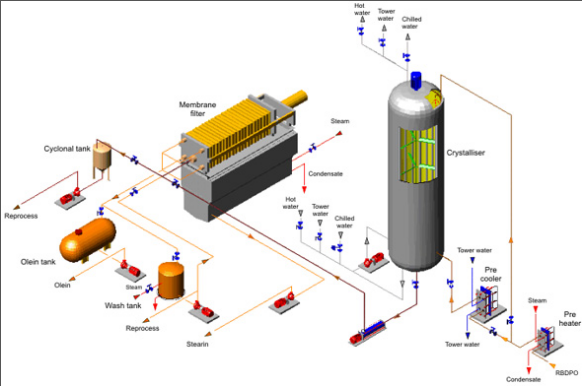 Fractionation Process Designed by KMEC