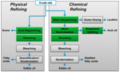 Understanding How Crude Oil Is Processed